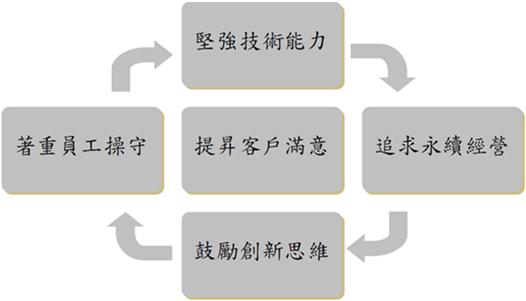 經營理念建構圖